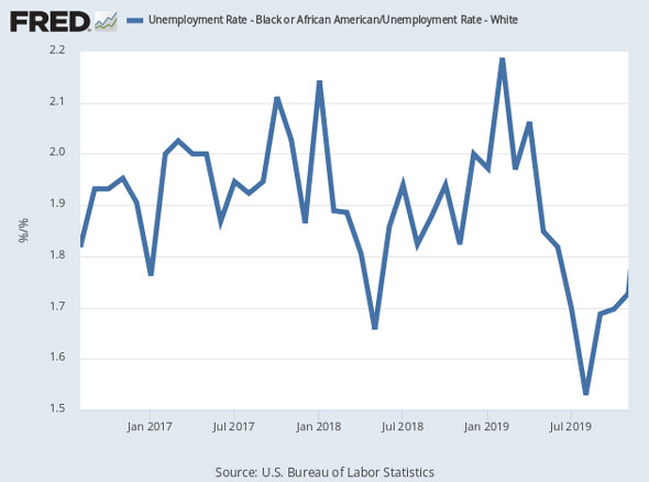 the black white employment gap fell to record lows under president donald trump