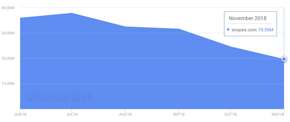 website visits to snopes have plummeted by almost 50 percent since july